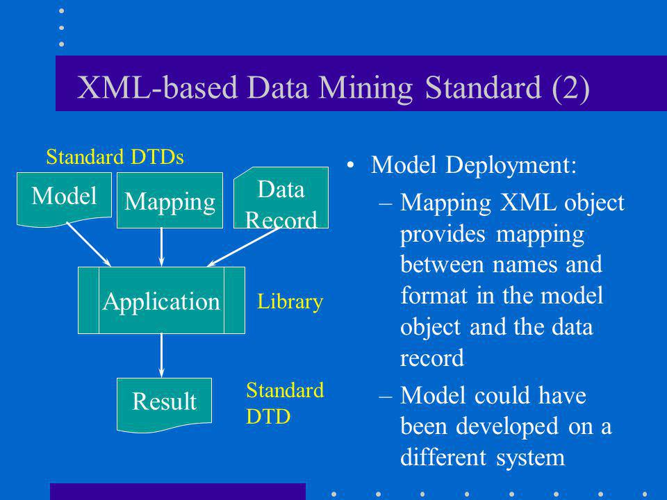 XML-based Data Mining Standard (2) Model Deployment: –Mapping XML object provides mapping between names and format in the model object and the data record –Model could have been developed on a different system Application Result Mapping Standard DTDs Standard DTD Library Model Data Record