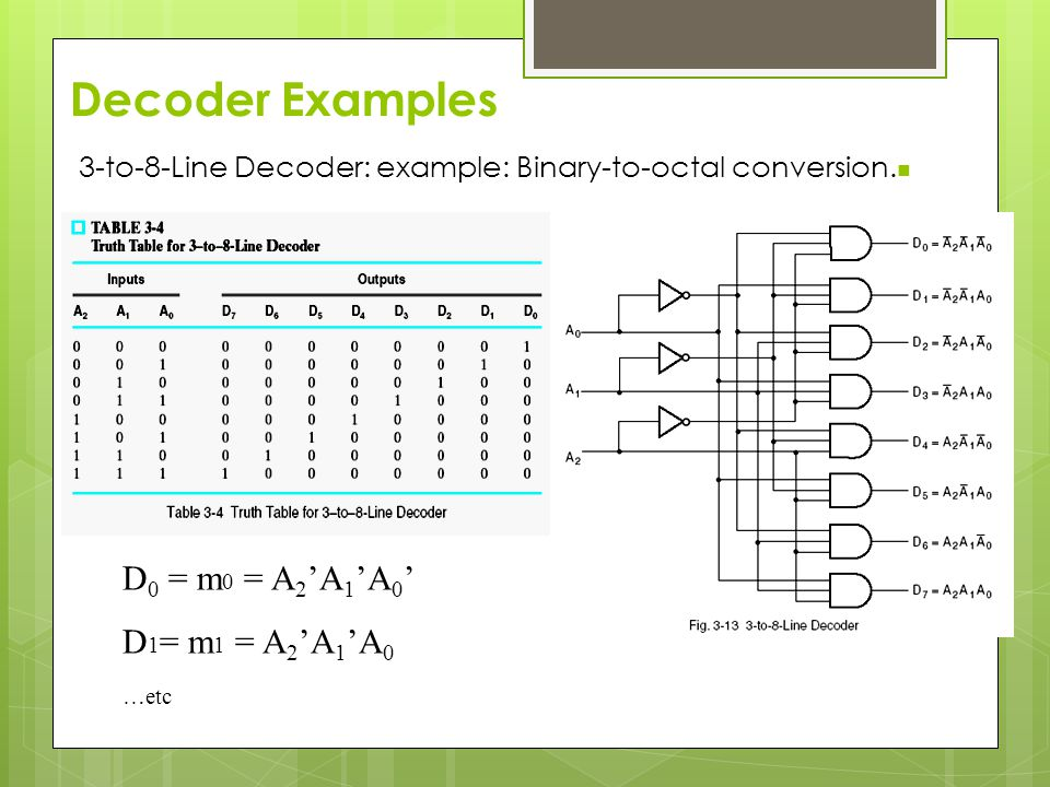 Decoder Examples D 0 = m 0 = A 2 'A 1 'A 0 ' D 1 = m 1 = A 2 'A 1 'A 0 …etc 3-to-8-Line Decoder: example: Binary-to-octal conversion.
