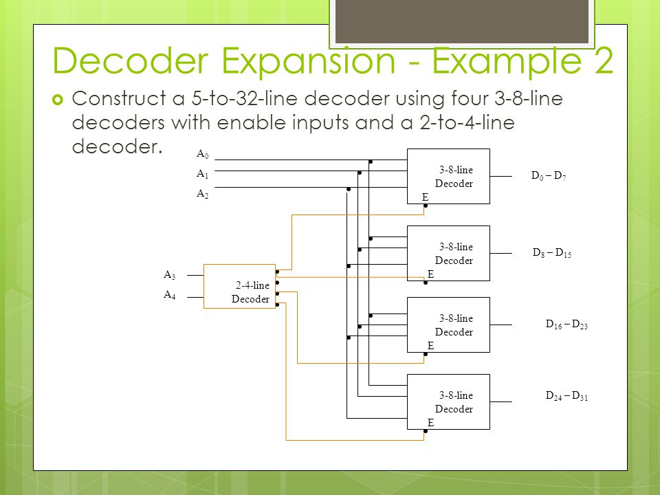 Decoder Expansion - Example 2  Construct a 5-to-32-line decoder using four 3-8-line decoders with enable inputs and a 2-to-4-line decoder. D 0 – D 7