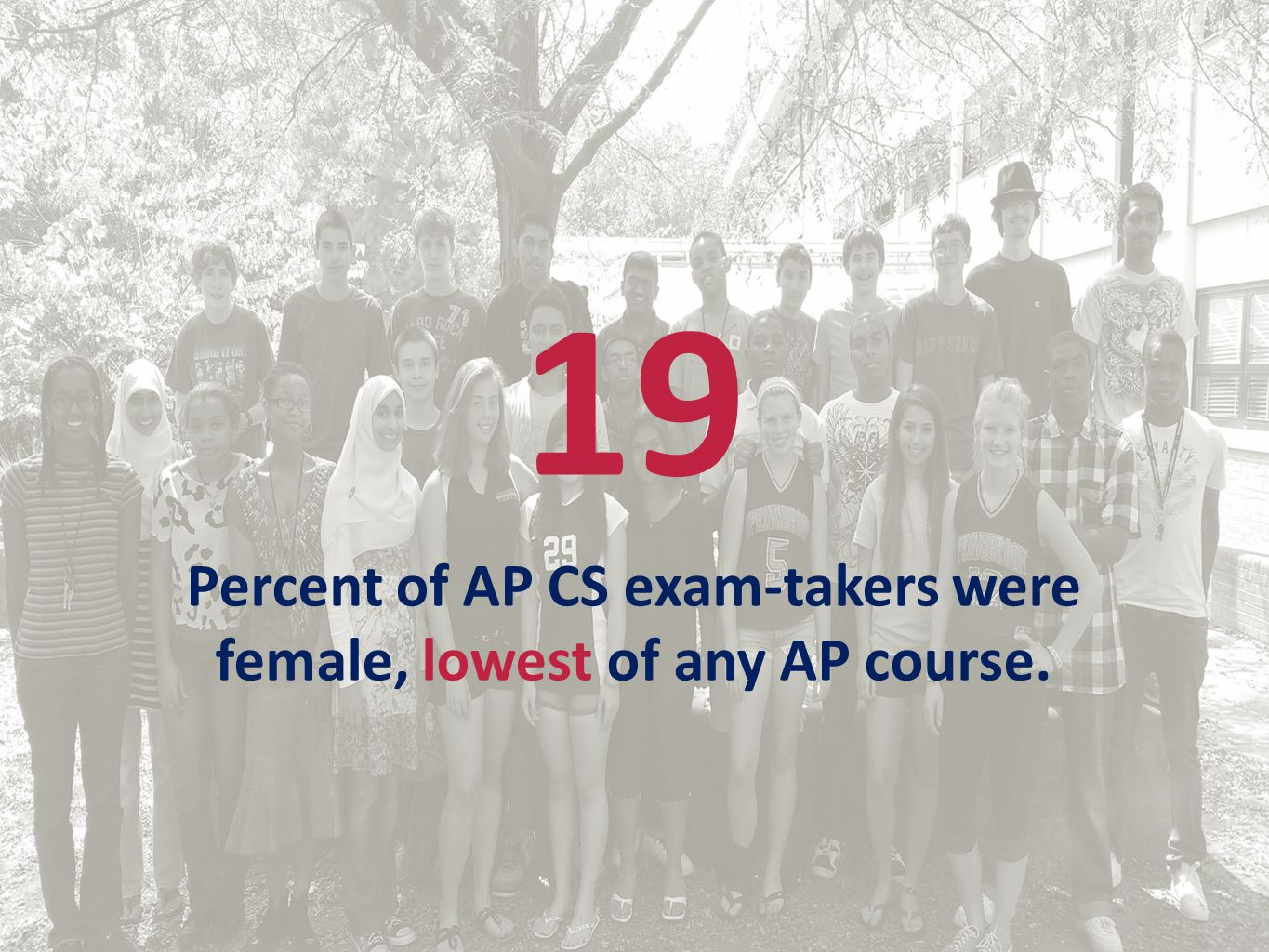 19 Percent of AP CS exam-takers were female, lowest of any AP course.