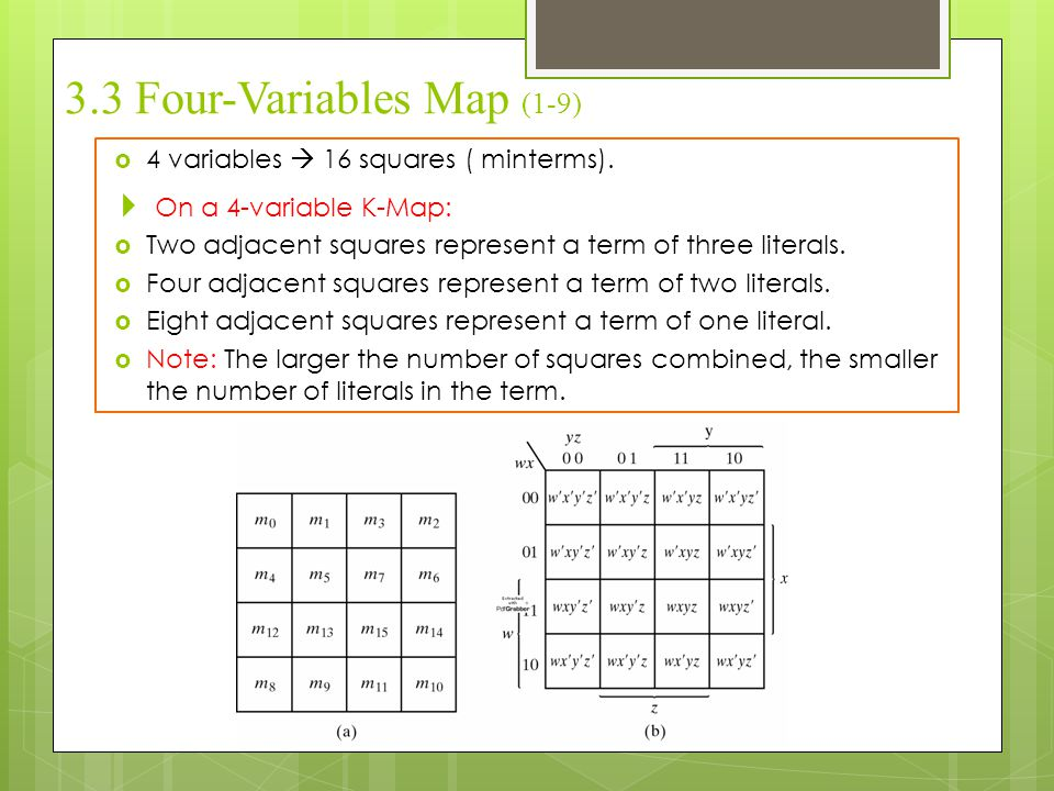 3.3 Four-Variables Map (1-9)  4 variables  16 squares ( minterms).  On a 4-variable K-Map:  Two adjacent squares represent a term of three literal