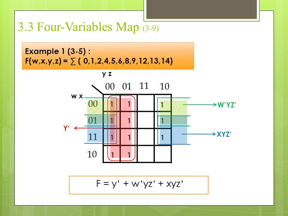 3.3 Four-Variables Map (3-9) Example 1 (3-5) : F(w,x,y,z) = ∑ ( 0,1,2,4,5,6,8,9,12,13,14) y z w x 1 00 01 11 10 00 01 11 10 1 11 11 11 1 1 1 Y' W'YZ'