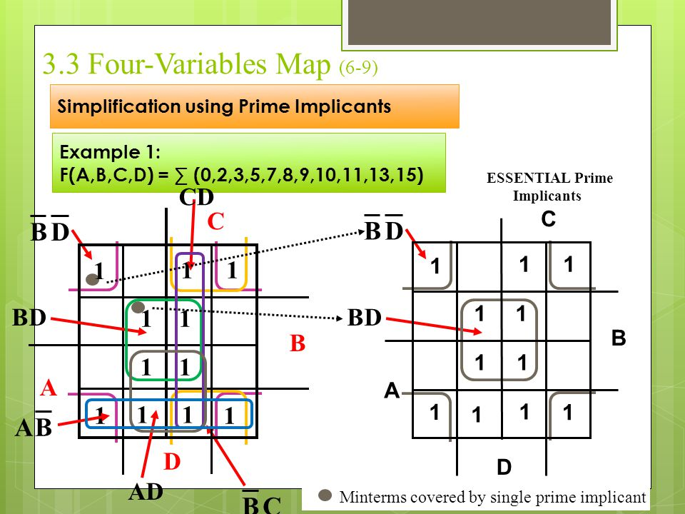 3.3 Four-Variables Map (6-9) Simplification using Prime Implicants Example 1: F(A,B,C,D) = ∑ (0,2,3,5,7,8,9,10,11,13,15) Minterms covered by single pr