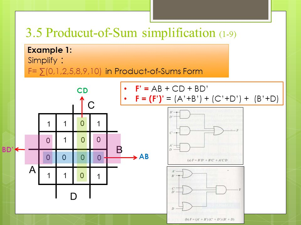 3.5 Producut-of-Sum simplification (1-9) Example 1: Simplify : F= ∑(0,1,2,5,8,9,10) in Product-of-Sums Form B C D A 1 1 1 1 11 1 0 0 0 0 0 00 0 0 CD A