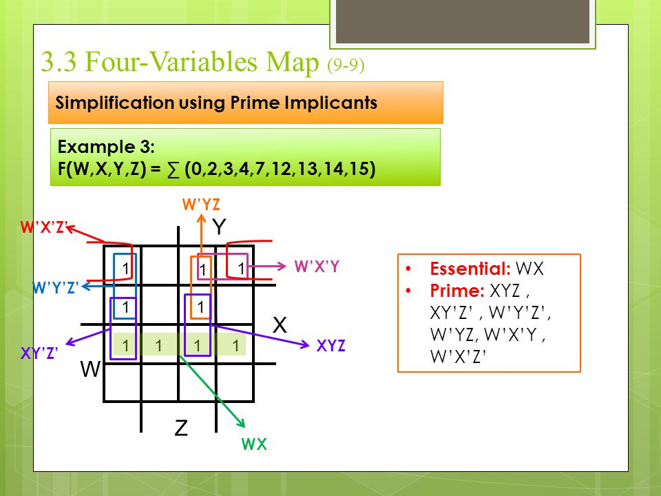 3.5 Producut-of-Sum simplification (1-9) 1.Mark with 1's the minterms of F.