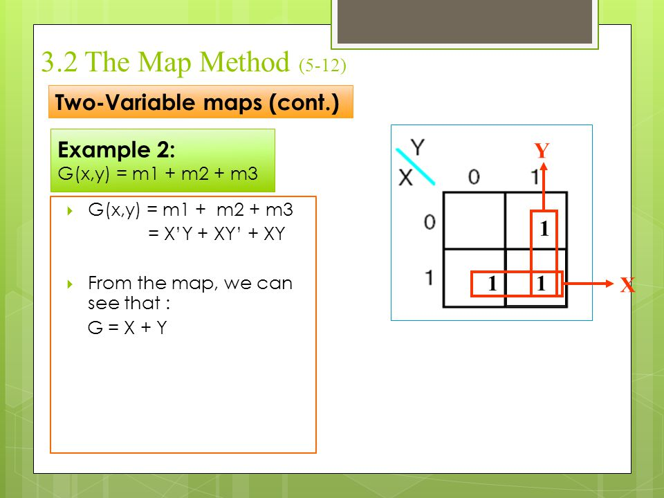 Example 2: G(x,y) = m1 + m2 + m3 Two-Variable maps (cont.) 3.2 The Map Method (5-12)  G(x,y) = m1 + m2 + m3 = X'Y + XY' + XY  From the map, we can s