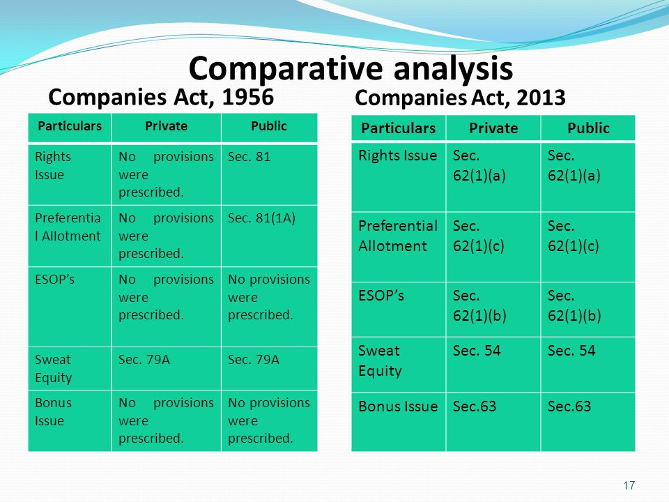 Comparative analysis Companies Act, 1956 Companies Act, 2013 ParticularsPrivatePublic Rights Issue No provisions were prescribed. Sec. 81 Preferentia