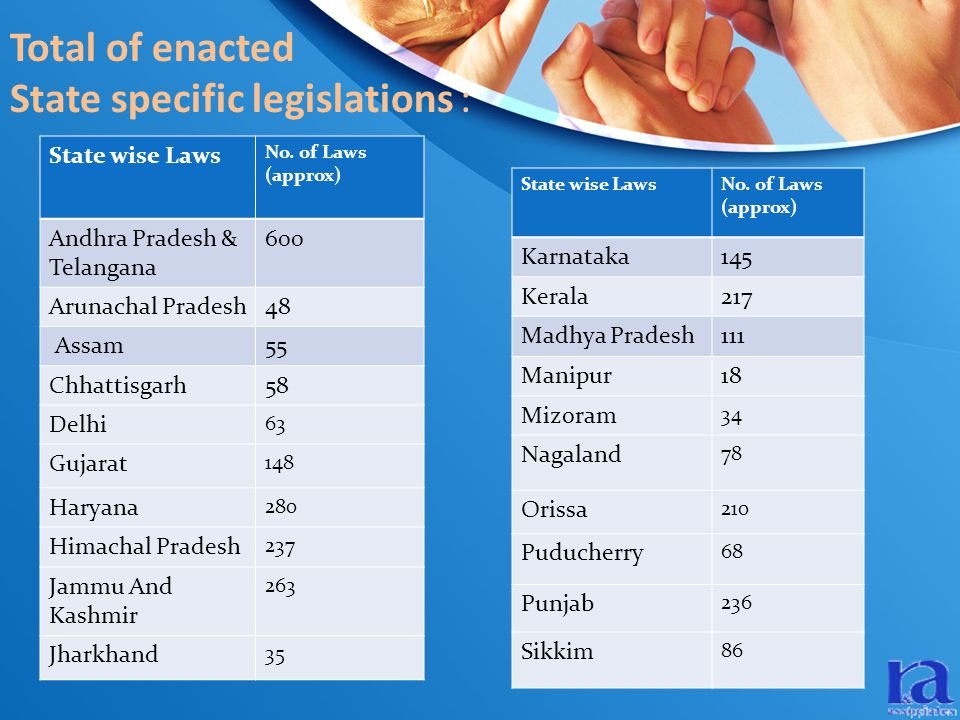 Total of enacted State specific legislations : State wise Laws No.