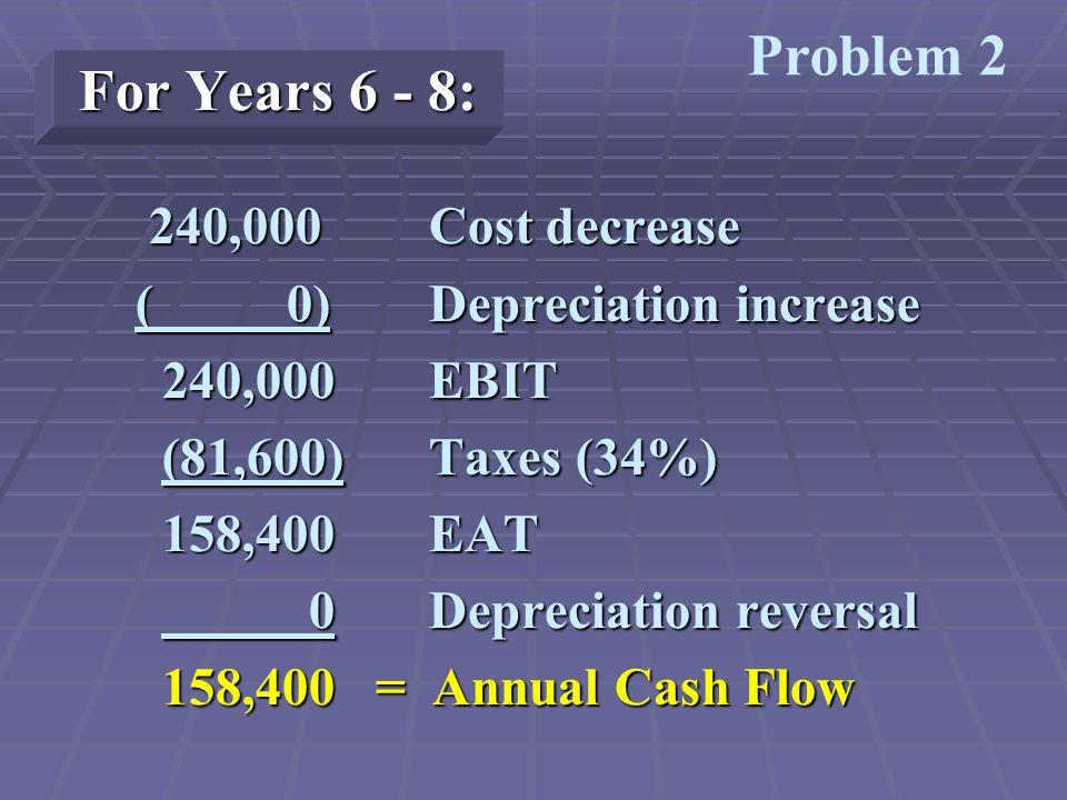 Terminal Cash Flow: 40,000 Salvage value 40,000 Salvage value (13,600) Tax on capital gain (13,600) Tax on capital gain 15,000 Recapture of NWC 15,000 Recapture of NWC 41,400 Terminal Cash Flow 41,400 Terminal Cash Flow Problem 2