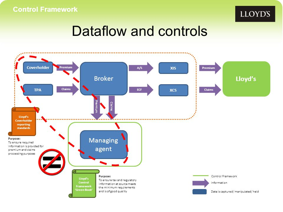 Control Framework Dataflow and controls Coverholder TPA Broker XIS XCS Lloyd's Managing agent Data is captured/ manipulated/ held Premium Claims A/S ECF Premium Claims PremiumClaims Information Lloyd's Coverholder reporting standards Lloyd's Control Framework 'Green Book' Control Framework Purpose: To ensure required information is provided for premium and claims processing purposes Purpose: To ensure tax and regulatory information at source meets the minimum requirements and is of good quality