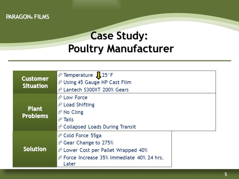 5 Case Study: Poultry Manufacturer Poultry Manufacturer Customer Situation  Temperature 25°F  Using 45 Gauge HP Cast Film  Lantech S300XT 200% Gears PlantProblems  Low Force  Load Shifting  No Cling  Tails  Collapsed Loads During Transit  Cold Force 55ga  Gear Change to 275%  Lower Cost per Pallet Wrapped 40%  Force Increase 35% Immediate 40% 24 hrs.