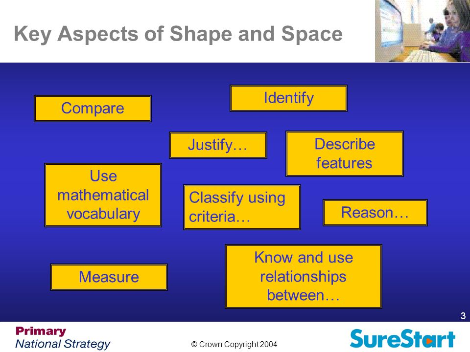 © Crown Copyright 2004 4 Properties of Shape To describe and classify common 2-D shapes according to their properties