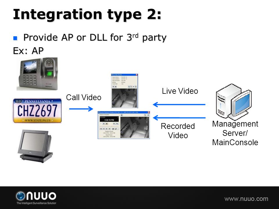 Integration type 2: Provide AP or DLL for 3 rd party Provide AP or DLL for 3 rd party Ex: AP Management Server/ MainConsole Call Video Recorded Video Live Video