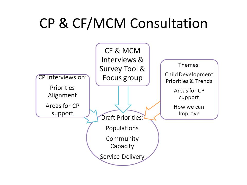 CP & CF/MCM Consultation Draft Priorities: Populations Community Capacity Service Delivery CP Interviews on: Priorities Alignment Areas for CP support CF & MCM Interviews & Survey Tool & Focus group Themes: Child Development Priorities & Trends Areas for CP support How we can Improve