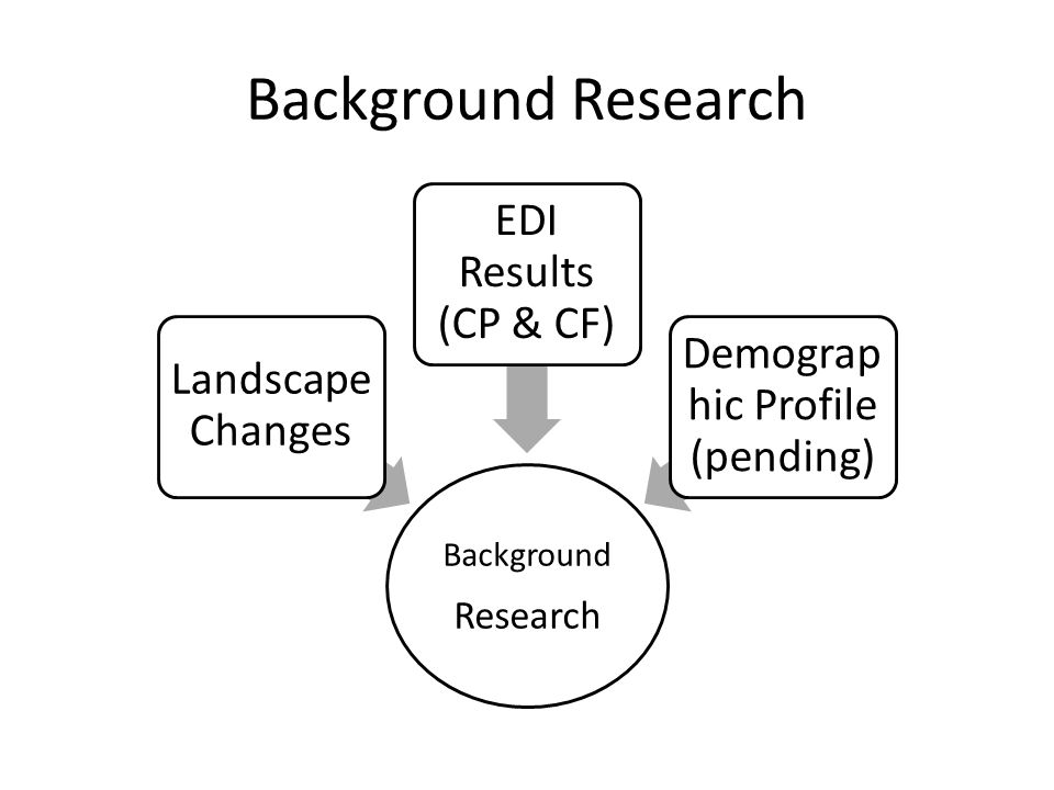 Background Research Background Research Landscape Changes EDI Results (CP & CF) Demograp hic Profile (pending)