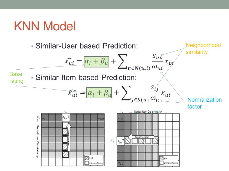 KNN Model Neighborhood similarity Normalization factor Base rating