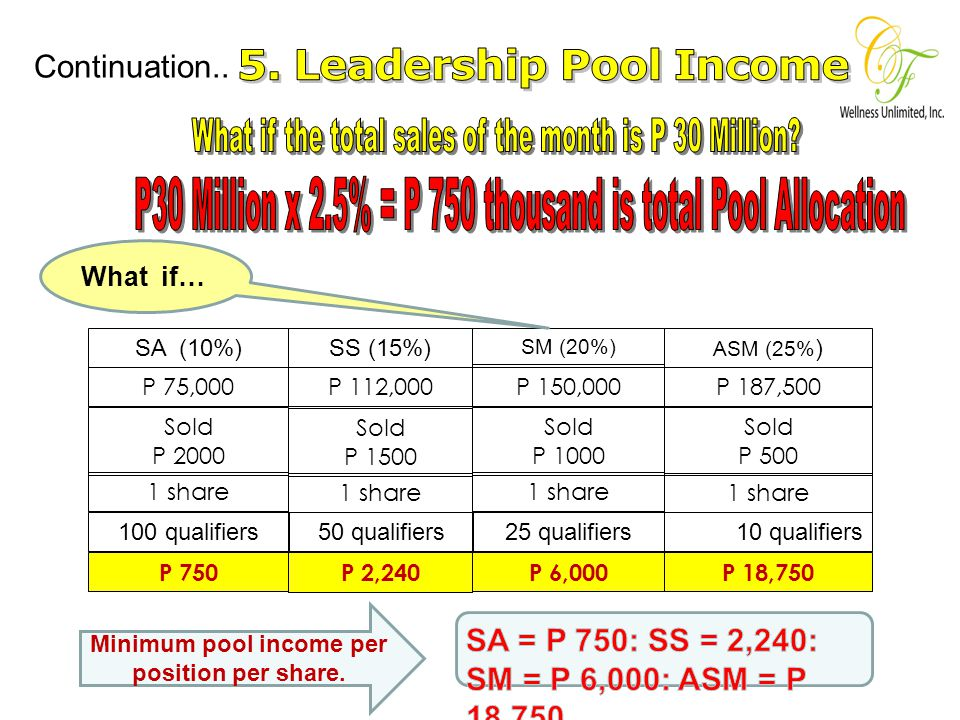 5. Leadership Pool and Its Requirements TYPE OF SALES POOL ALLOCATION FROM THE TOTAL SALES POOL QUALIFIED PARTICIPANTS SALES REQUIREMENT S FOR EVERY O