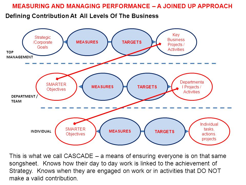 MEASURING AND MANAGING PERFORMANCE – A JOINED UP APPROACH Defining Contribution At All Levels Of The Business Strategic /Corporate Goals This is what we call CASCADE – a means of ensuring everyone is on that same songsheet.