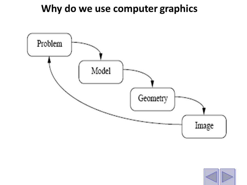 Why do we use computer graphics