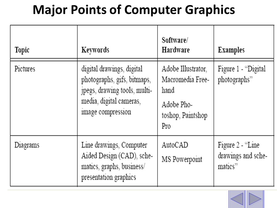 Major Points of Computer Graphics