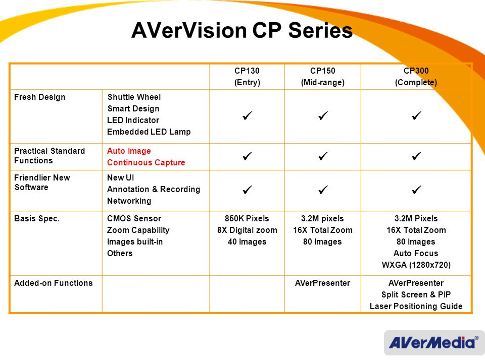 AVerVision CP Series CP130 (Entry) CP150 (Mid-range) CP300 (Complete) Fresh DesignShuttle Wheel Smart Design LED Indicator Embedded LED Lamp Practical Standard Functions Auto Image Continuous Capture Friendlier New Software New UI Annotation & Recording Networking Basis Spec.CMOS Sensor Zoom Capability Images built-in Others 850K Pixels 8X Digital zoom 40 Images 3.2M pixels 16X Total Zoom 80 Images 3.2M Pixels 16X Total Zoom 80 Images Auto Focus WXGA (1280x720) Added-on FunctionsAVerPresenter Split Screen & PIP Laser Positioning Guide