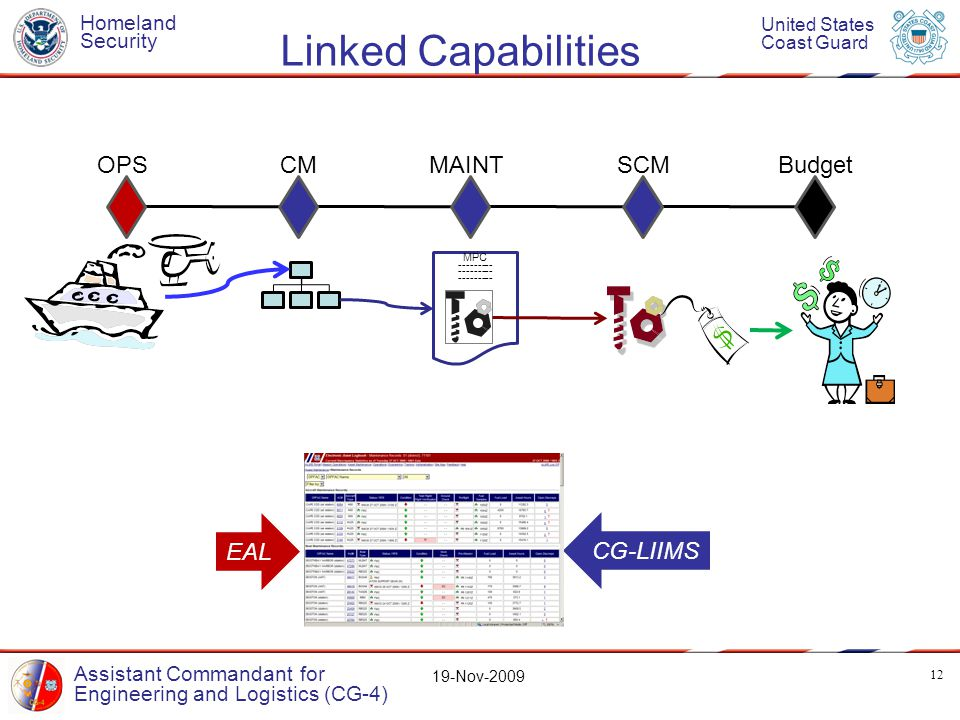 Homeland Security United States Coast Guard Assistant Commandant for Engineering and Logistics (CG-4) 19-Nov-2009 Linked Capabilities 12 OPS CMMAINTSCMBudget MPC --------- EAL CG-LIIMS