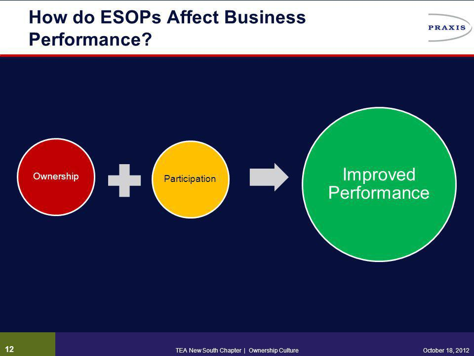 How do ESOPs Affect Business Performance? OwnershipParticipation Improved Performance 12 October 18, 2012TEA New South Chapter | Ownership Culture