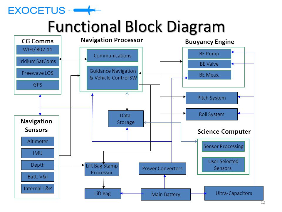 Functional Block Diagram Communications Navigation Processor Guidance Navigation & Vehicle Control SW User Selected Sensors Main Battery Power Converters Ultra-Capacitors Buoyancy Engine BE Pump BE Valve BE Meas.