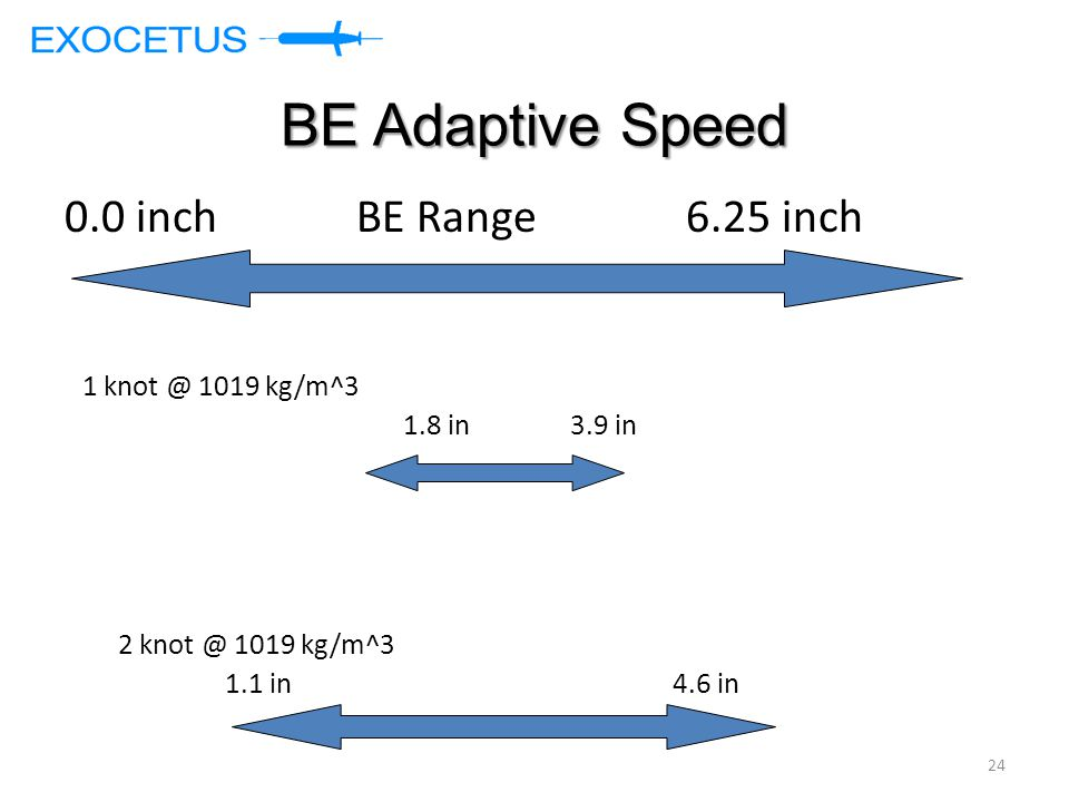 BE Adaptive Speed 0.0 inch BE Range 6.25 inch 1 knot @ 1019 kg/m^3 1.8 in 3.9 in 2 knot @ 1019 kg/m^3 1.1 in 4.6 in 24