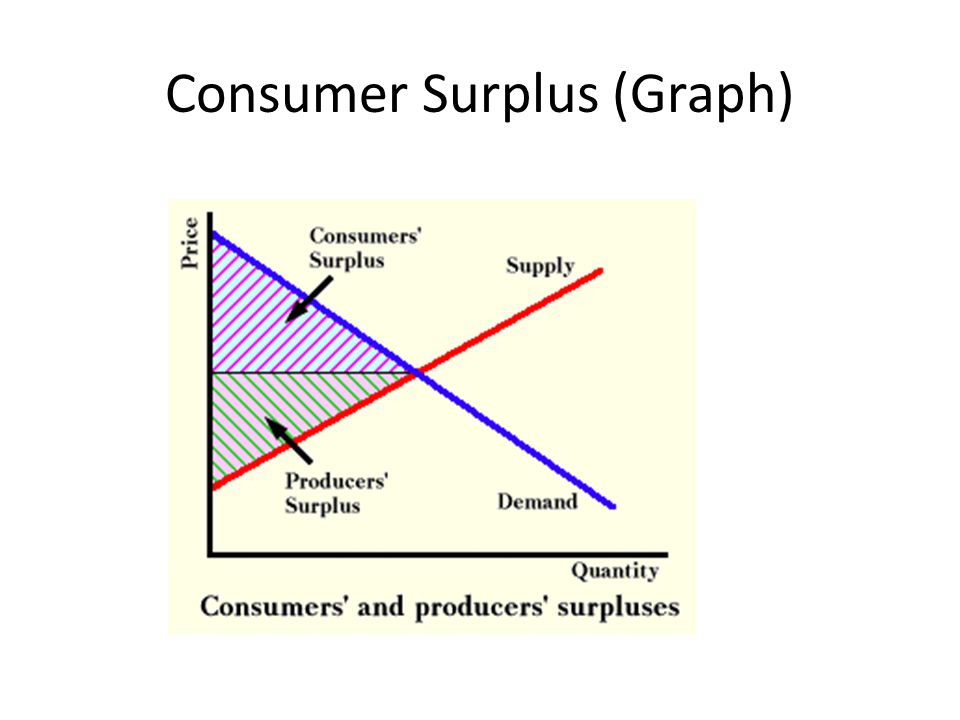 Consumer Surplus (Graph)