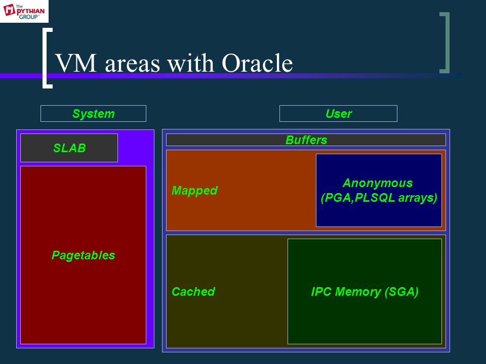 VM areas with Oracle Cached SLAB Pagetables SystemUser Buffers Mapped IPC Memory (SGA) Anonymous (PGA,PLSQL arrays)