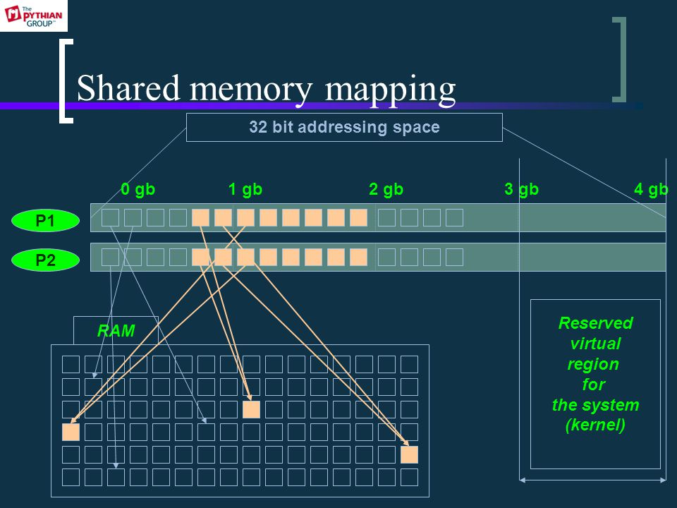 Shared memory mapping P1 P2 32 bit addressing space 0 gb1 gb2 gb3 gb4 gb RAM Reserved virtual region for the system (kernel)
