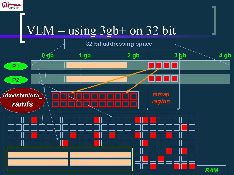 VLM – using 3gb+ on 32 bit P1 P2 32 bit addressing space 0 gb1 gb2 gb3 gb4 gb RAM /dev/shm/ora_ ramfs mmap region