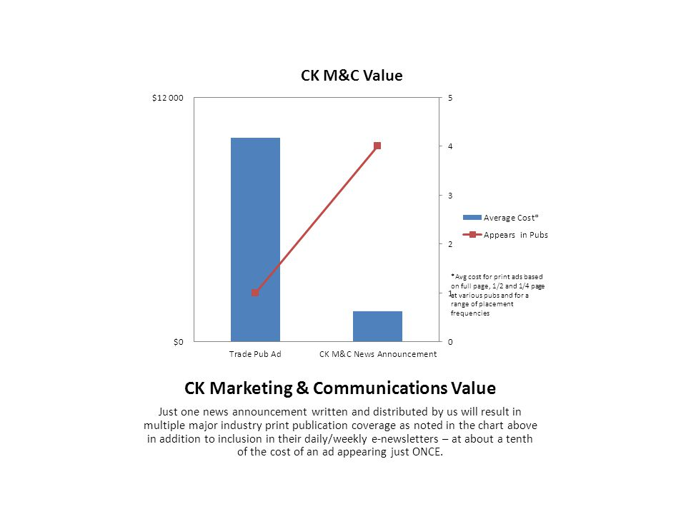 CK Marketing & Communications Value Just one news announcement written and distributed by us will result in multiple major industry print publication coverage as noted in the chart above in addition to inclusion in their daily/weekly e-newsletters – at about a tenth of the cost of an ad appearing just ONCE.