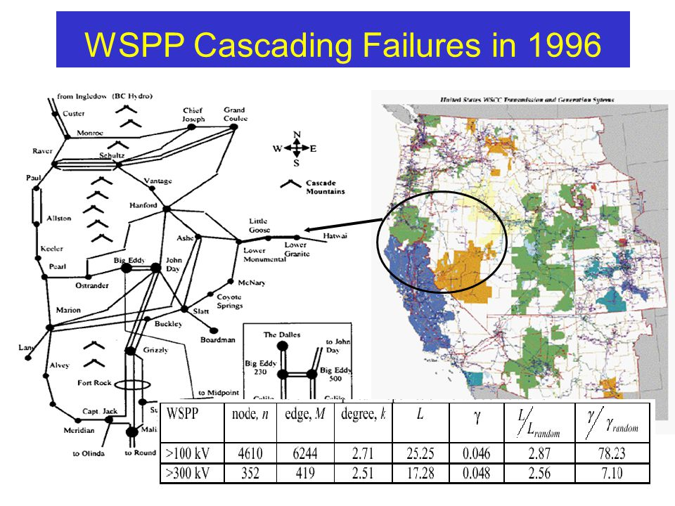11 WSPP Cascading Failures in 1996