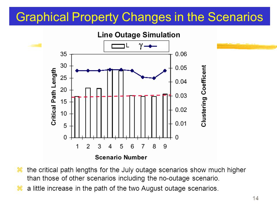 14 Graphical Property Changes in the Scenarios z the critical path lengths for the July outage scenarios show much higher than those of other scenarios including the no-outage scenario.
