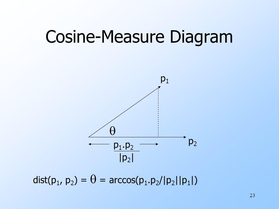 23 Cosine-Measure Diagram p1p1 p2p2 p 1.p 2  |p 2 | dist(p 1, p 2 ) =  = arccos(p 1.p 2 /|p 2 ||p 1 |)