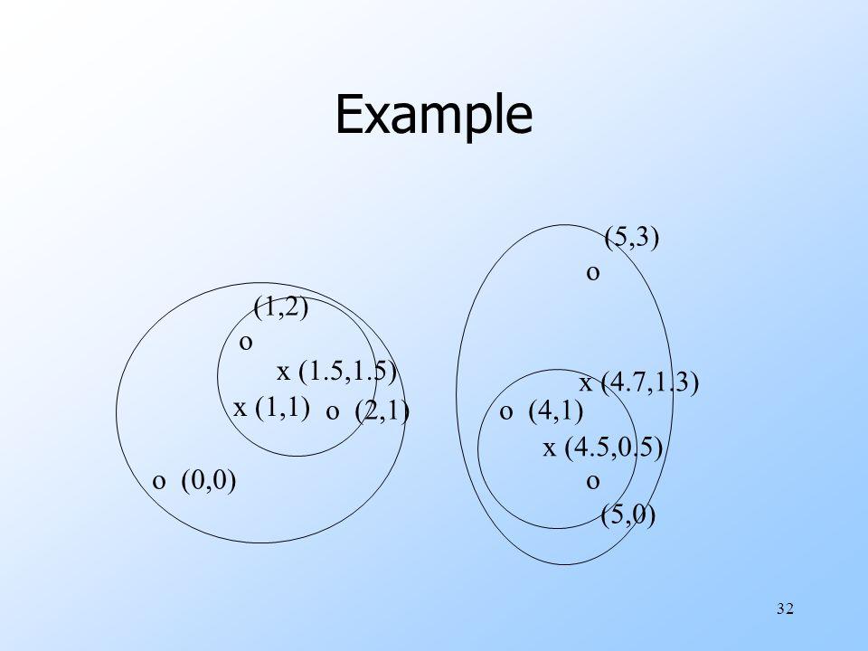 32 Example (5,3) o (1,2) o o (2,1)o (4,1) o (0,0)o (5,0) x (1.5,1.5) x (4.5,0.5) x (1,1) x (4.7,1.3)