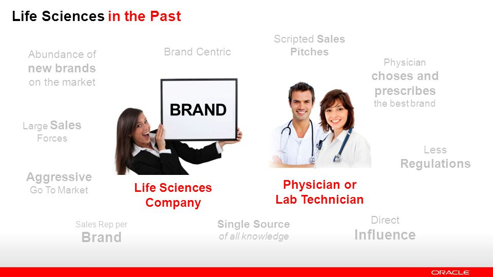 Life Sciences Company BRAND Life Sciences in the Past Physician or Lab Technician Less Regulations Large Sales Forces Abundance of new brands on the market Aggressive Go To Market Sales Rep per Brand Physician choses and prescribes the best brand Brand Centric Direct Influence Scripted Sales Pitches Single Source of all knowledge