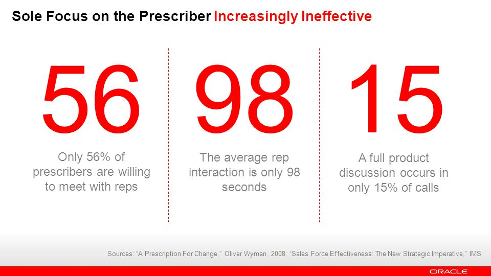 Sole Focus on the Prescriber Increasingly Ineffective 15 98 56 Only 56% of prescribers are willing to meet with reps The average rep interaction is only 98 seconds A full product discussion occurs in only 15% of calls Sources: A Prescription For Change, Oliver Wyman, 2008; Sales Force Effectiveness: The New Strategic Imperative, IMS