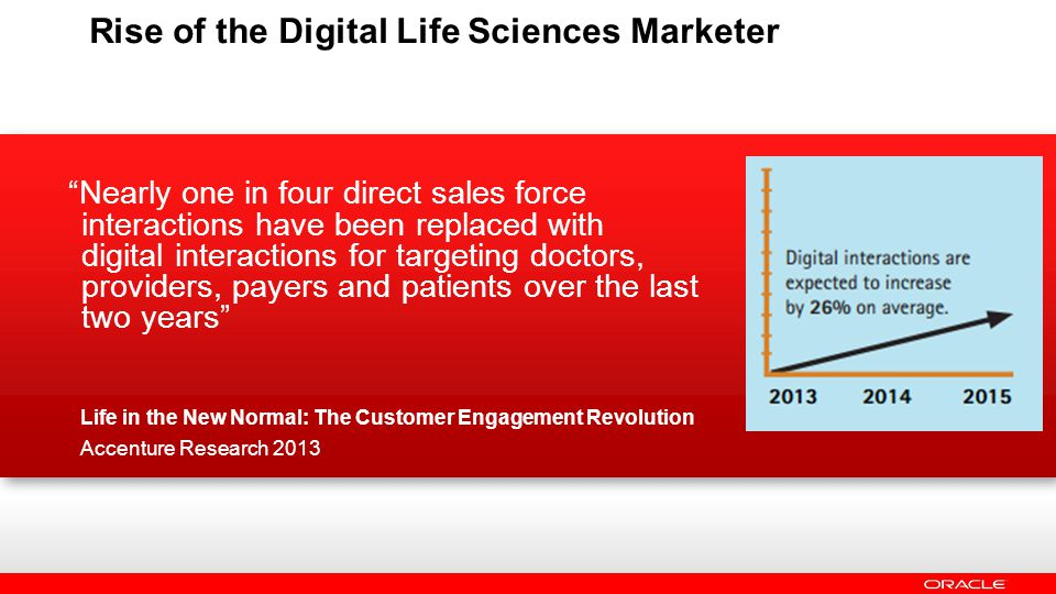 Life in the New Normal: The Customer Engagement Revolution Accenture Research 2013 Nearly one in four direct sales force interactions have been replaced with digital interactions for targeting doctors, providers, payers and patients over the last two years Rise of the Digital Life Sciences Marketer