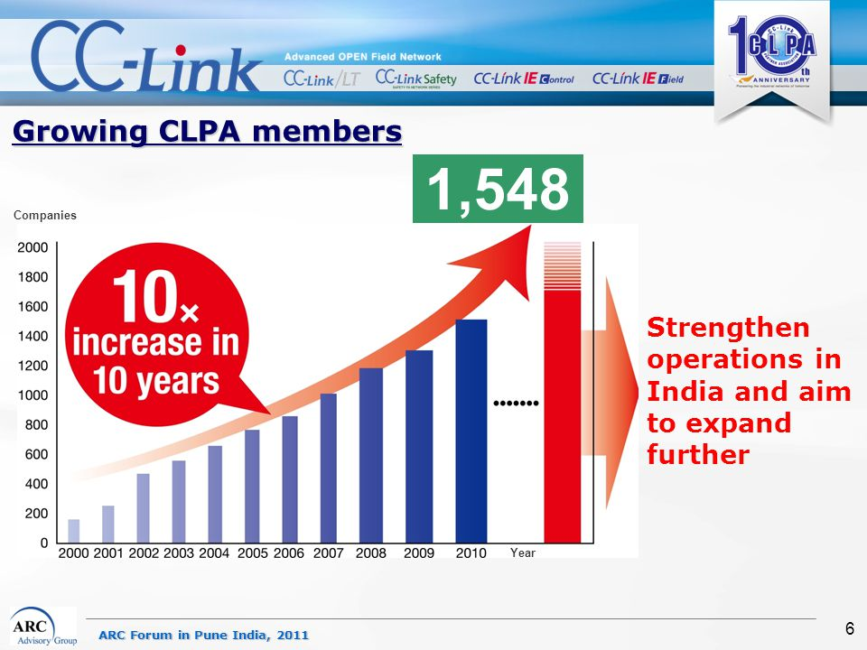 ARC Forum in Pune India, 2011 6 Growing CLPA members Strengthen operations in India and aim to expand further Year Companies 1,548