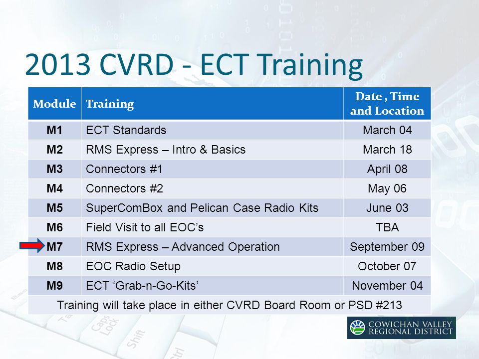2013 CVRD - ECT Training ModuleTraining Date, Time and Location M1ECT StandardsMarch 04 M2RMS Express – Intro & BasicsMarch 18 M3Connectors #1April 08 M4Connectors #2May 06 M5SuperComBox and Pelican Case Radio KitsJune 03 M6Field Visit to all EOC'sTBA M7RMS Express – Advanced OperationSeptember 09 M8EOC Radio SetupOctober 07 M9ECT 'Grab-n-Go-Kits'November 04 Training will take place in either CVRD Board Room or PSD #213