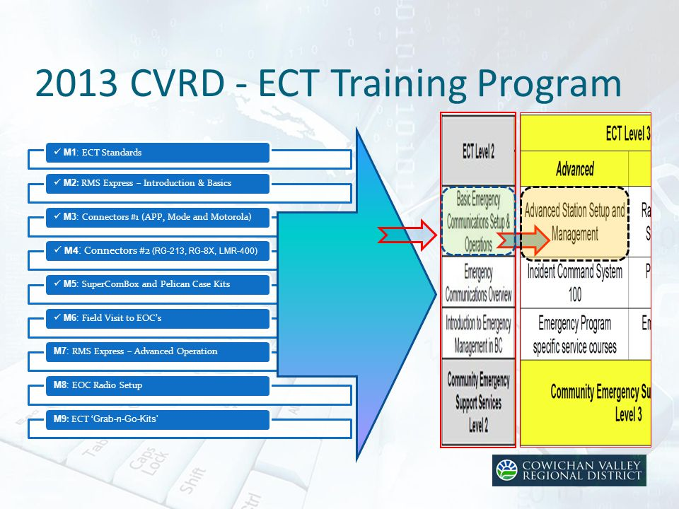 2013 CVRD - ECT Training Program M1: ECT Standards M2 : RMS Express – Introduction & Basics M3: Connectors #1 (APP, Mode and Motorola) M4 : Connectors #2 (RG-213, RG-8X, LMR-400) M5: SuperComBox and Pelican Case Kits M6: Field Visit to EOC's M7: RMS Express – Advanced Operation M8: EOC Radio Setup M9 : ECT ' Grab-n-Go-Kits'