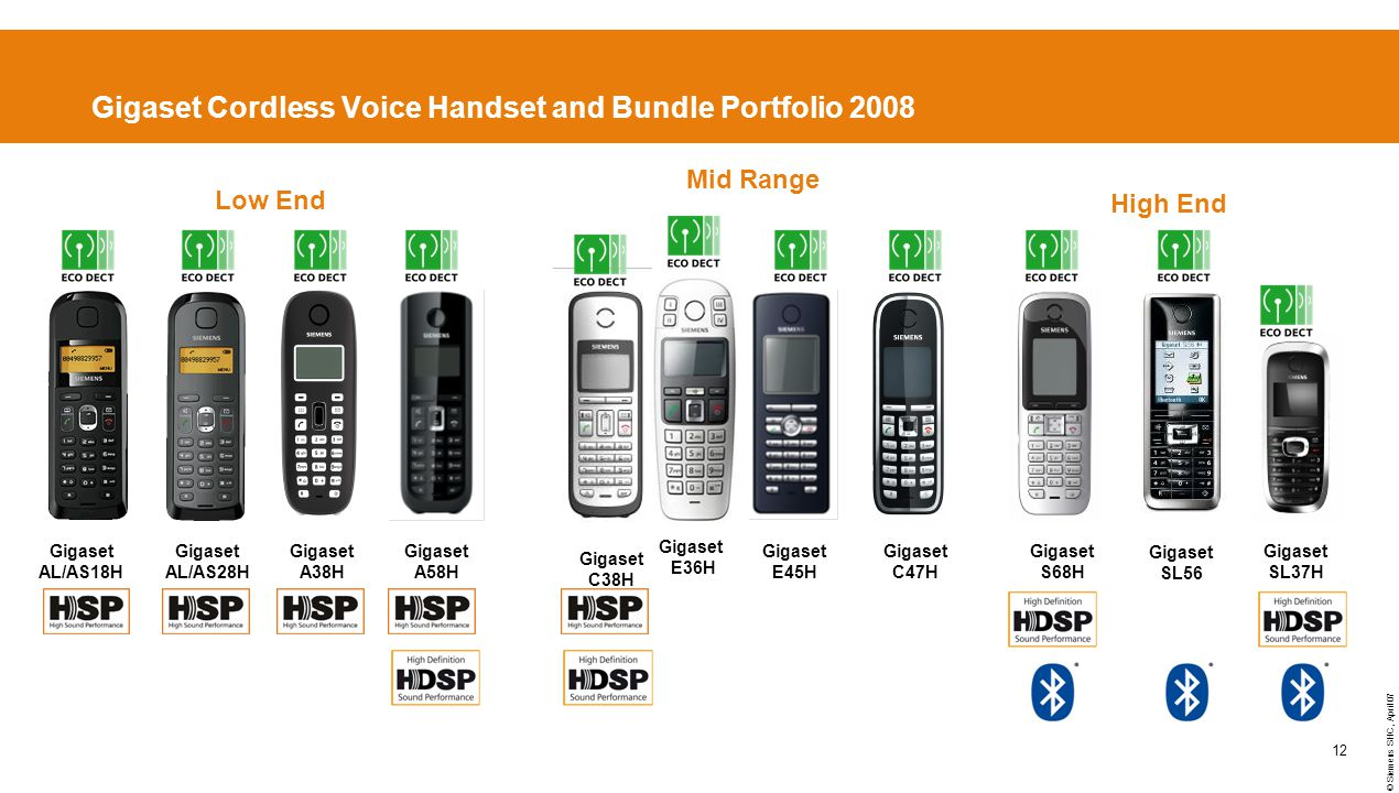 © Siemens SHC, April 07 12 Gigaset Cordless Voice Handset and Bundle Portfolio 2008 High End Low End Mid Range Gigaset A38H Gigaset C38H Gigaset A58H Gigaset E45H Gigaset SL37H Gigaset S68H Gigaset C47H Gigaset AL/AS28H Gigaset AL/AS18H Gigaset SL56 Gigaset E36H