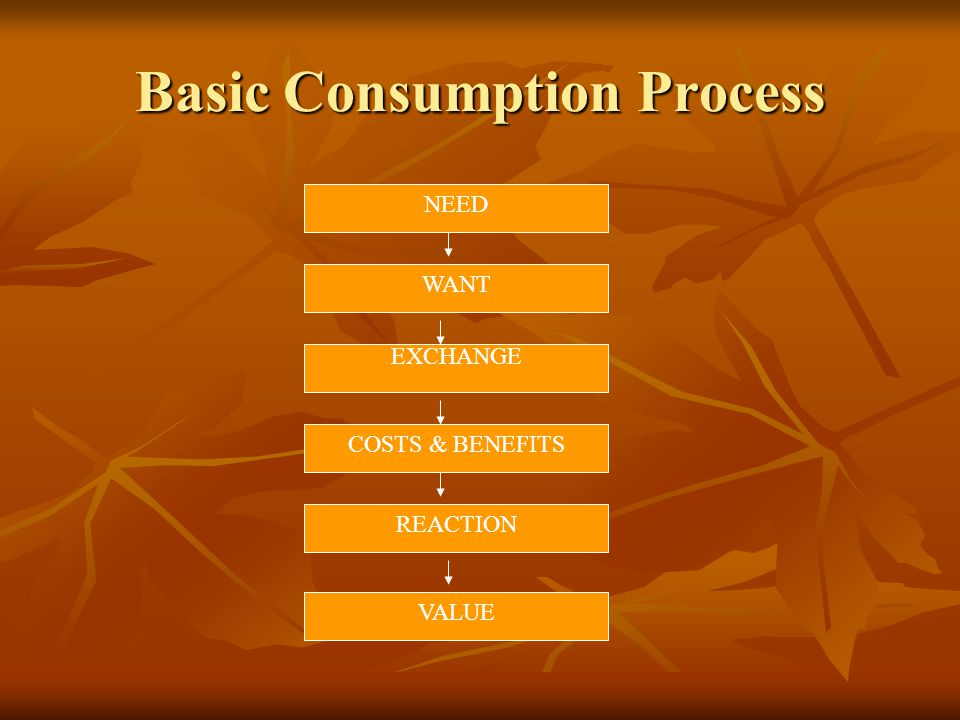 Basic Consumption Process NEED WANT EXCHANGE COSTS & BENEFITS REACTION VALUE