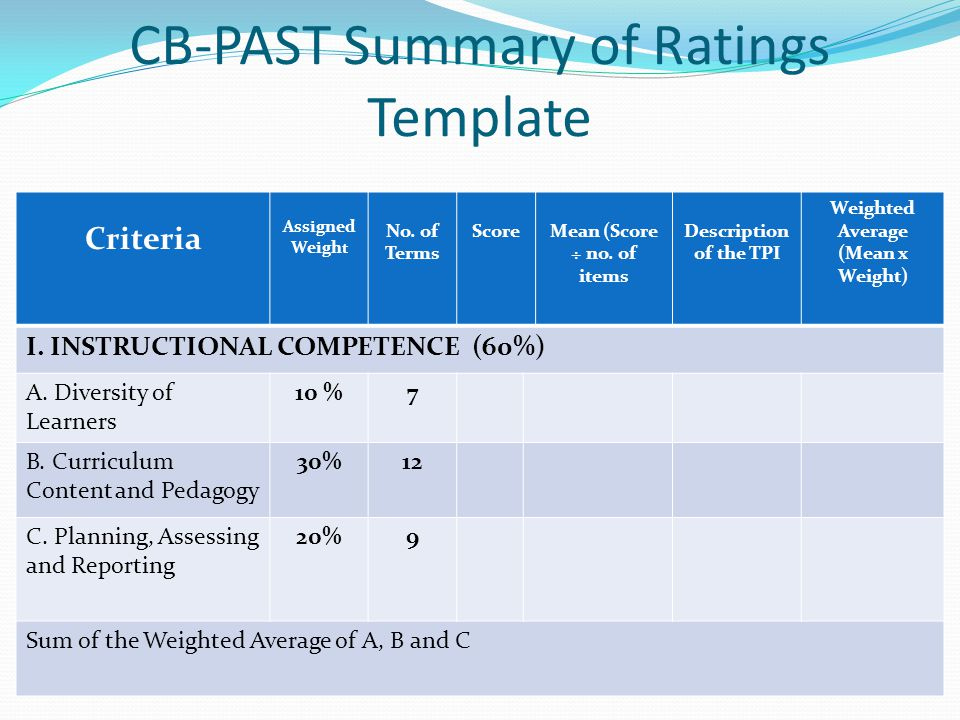 CB-PAST Summary of Ratings Template Criteria Assigned Weigh t No. of Terms ScoreMean (Score ÷ no. of items Description of the TPI Weighted Average (Me