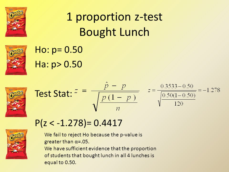 1 proportion z-test Bought Lunch Ho: p= 0.50 Ha: p> 0.50 Test Stat: P(z < -1.278)= 0.4417 We fail to reject Ho because the p-value is greater than α=.05.