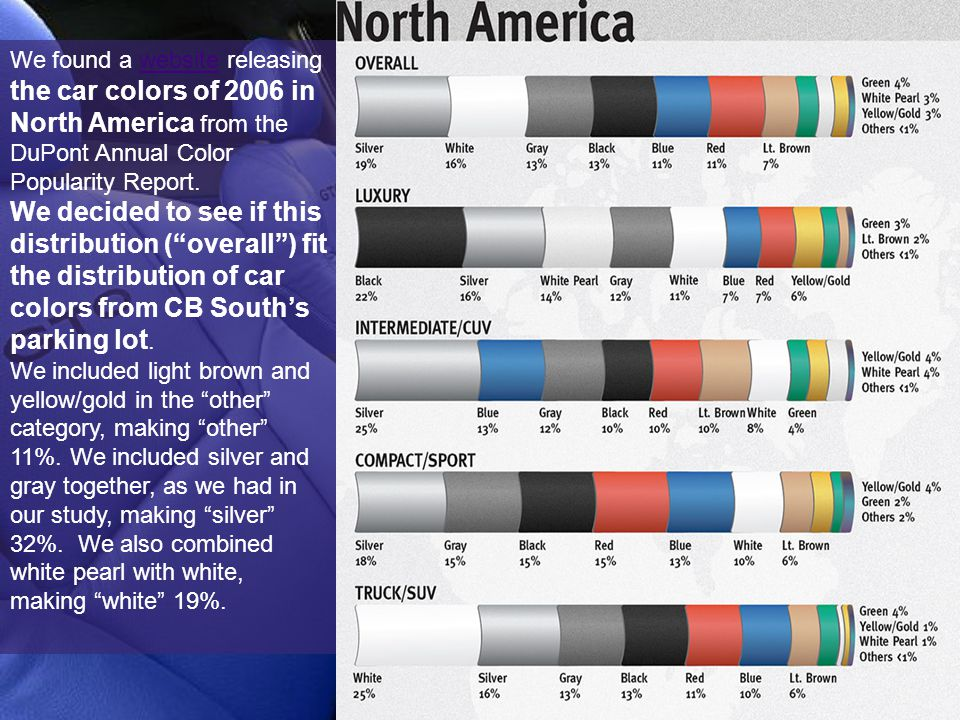 We found a website releasing the car colors of 2006 in North America from the DuPont Annual Color Popularity Report.website We decided to see if this distribution ( overall ) fit the distribution of car colors from CB South's parking lot.