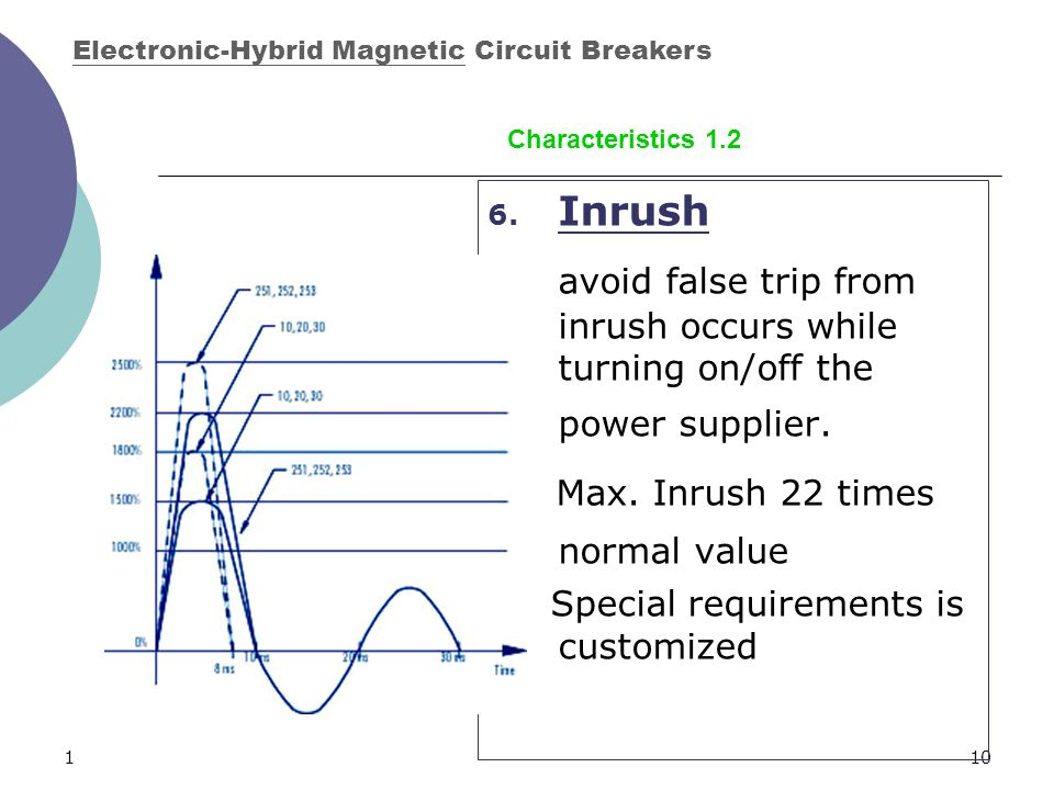 110 6. Inrush avoid false trip from inrush occurs while turning on/off the power supplier. Max. Inrush 22 times normal value Special requirements is c